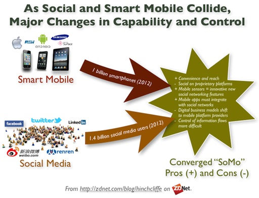 The Challenge for Businesses with Social Media and Mobile